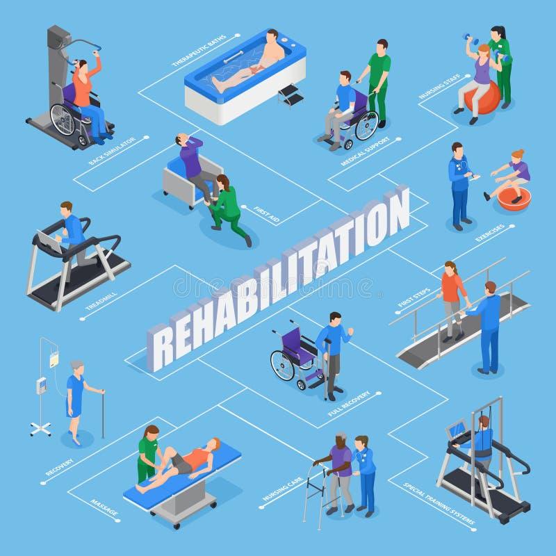 Physiotherapy Isometric Flowchart. Physiotherapy rehabilitation facility treatments isometric flowchart with nursing staff training equipment exercises stock illustration
