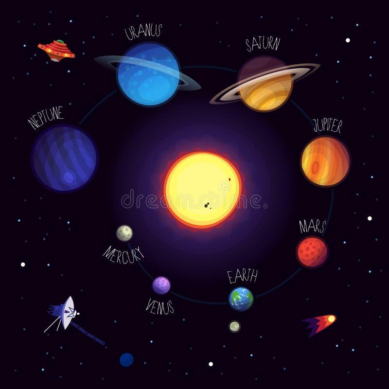 Pianeti ed elementi del sistema solare illustrazione di stock