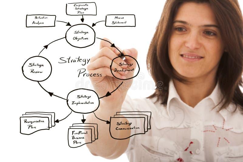 Piano aziendale strategico immagine stock