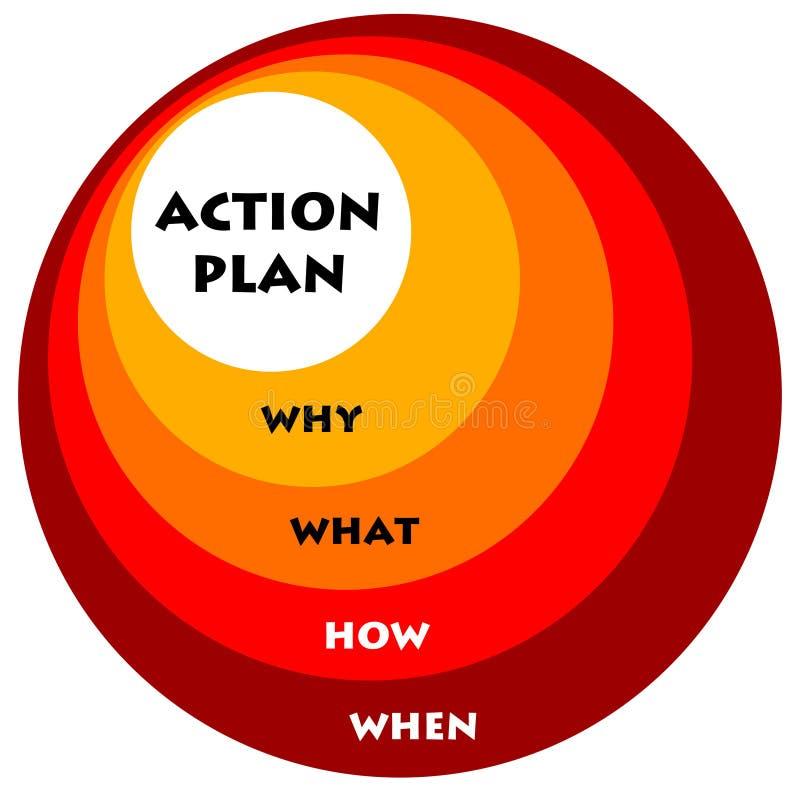 Piano d'azione illustrazione vettoriale