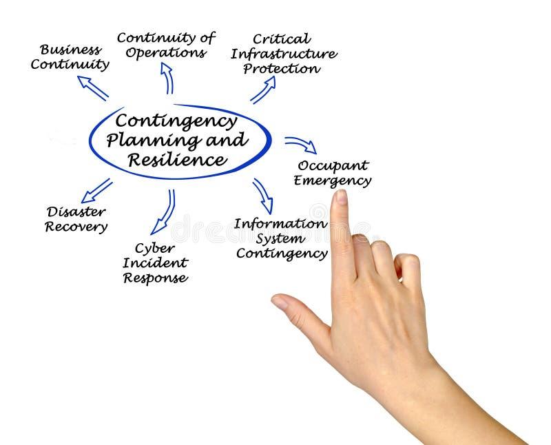 Piano di emergenza e resilienza immagine stock