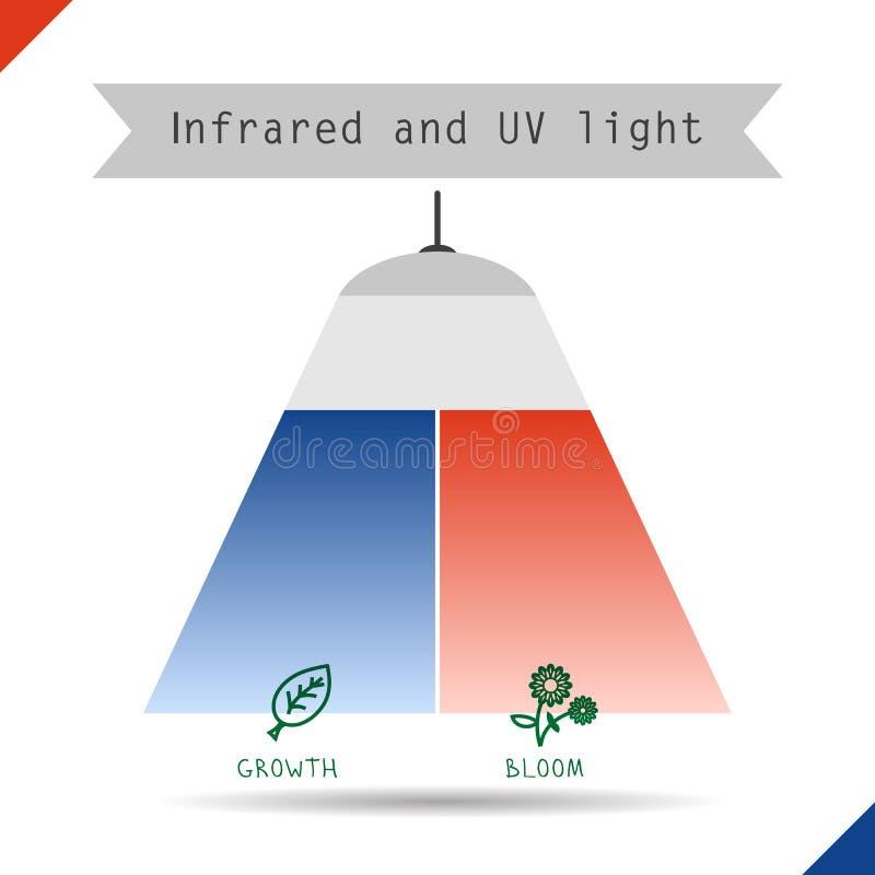 Pictogram infrarood en UVlicht vector illustratie