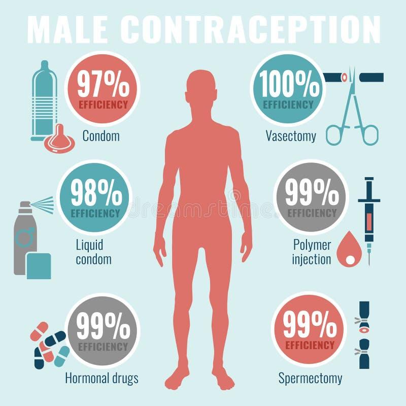 Pictogramas de la contracepción del hombre stock de ilustración