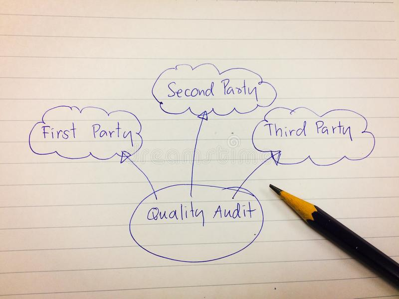 Picture diagram of quality audit type include first, second, third party audit royalty free stock photos