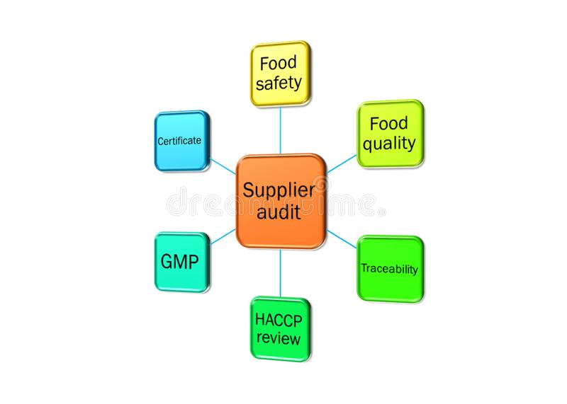 Food Safety Iso Stock Illustrations – 79 Food Safety Iso