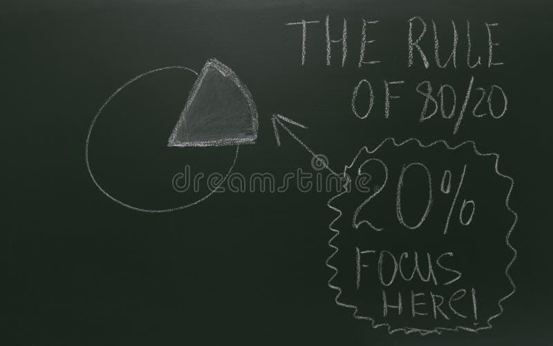 Pie chart of eighty twenty rule drawn on green blackboard royalty free stock image
