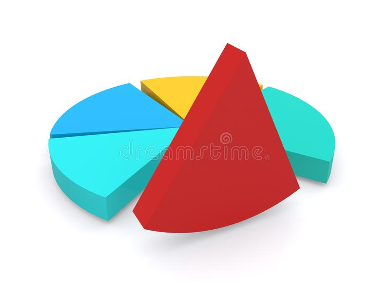 Pie chart. With two turquoise portions, one blue and one yellow sector with a red segment lifted out isolated on white background stock illustration