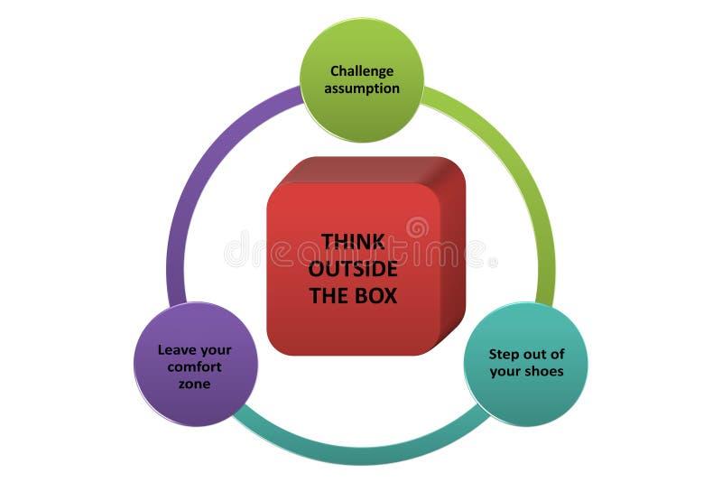 Piense fuera de la caja o diferente si usted quiere tener éxito en negocio stock de ilustración
