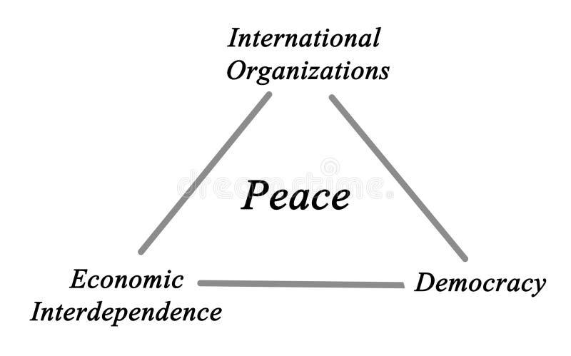 Pijlers van vrede vector illustratie