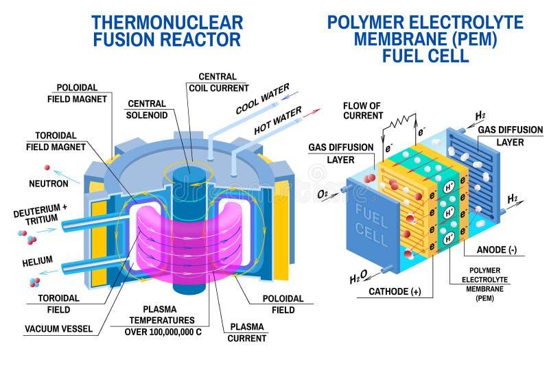 Pila de combustible y reactor de fusión termonuclear Vector Dispositivos que recibe energía de la fusión termonuclear del hidróge stock de ilustración