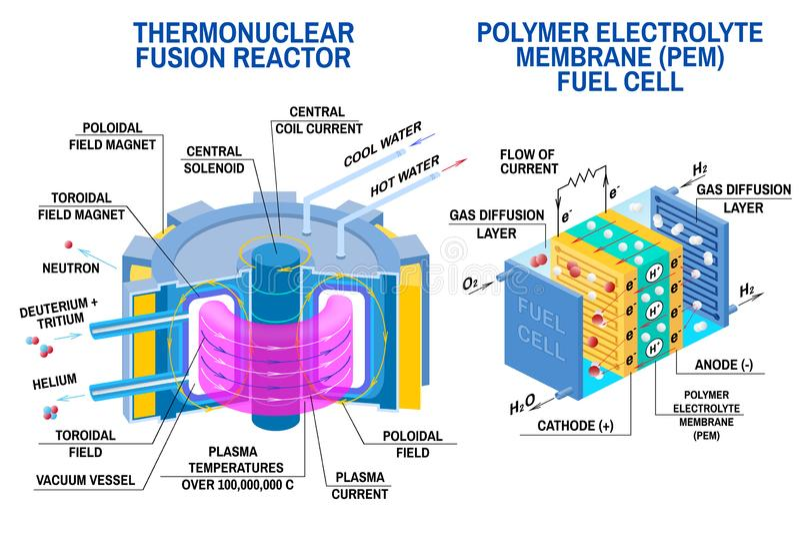 Pile à combustible et réacteur à fusion thermonucléaire Vecteur Dispositifs qui reçoit l'énergie de la fusion thermonucléaire de  illustration stock