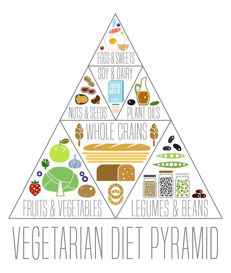 Pirámide de alimentación vegetariana ilustración del vector