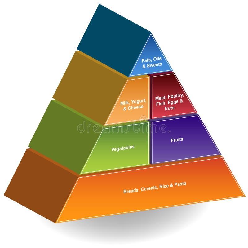pirámide de alimento 3D ilustración del vector