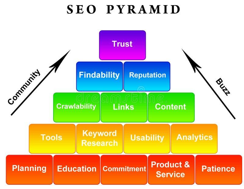 Pirámide de SEO ilustración del vector