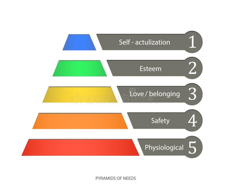 Pirámide del vector de las necesidades ilustración del vector
