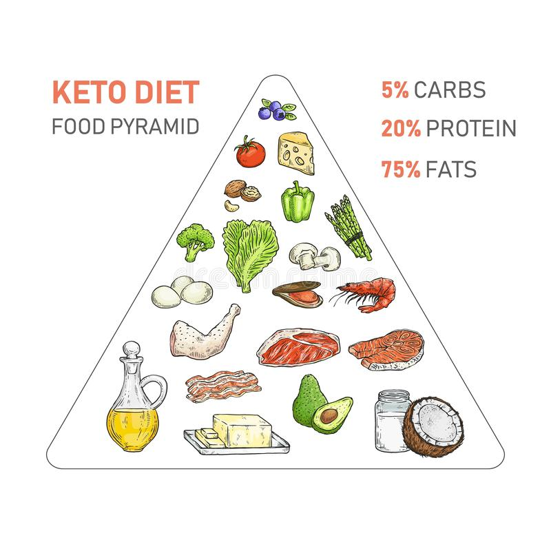 dieta alimentar keto