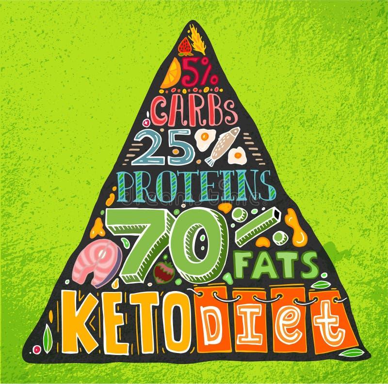 Pirâmide da dieta do Keto ilustração royalty free