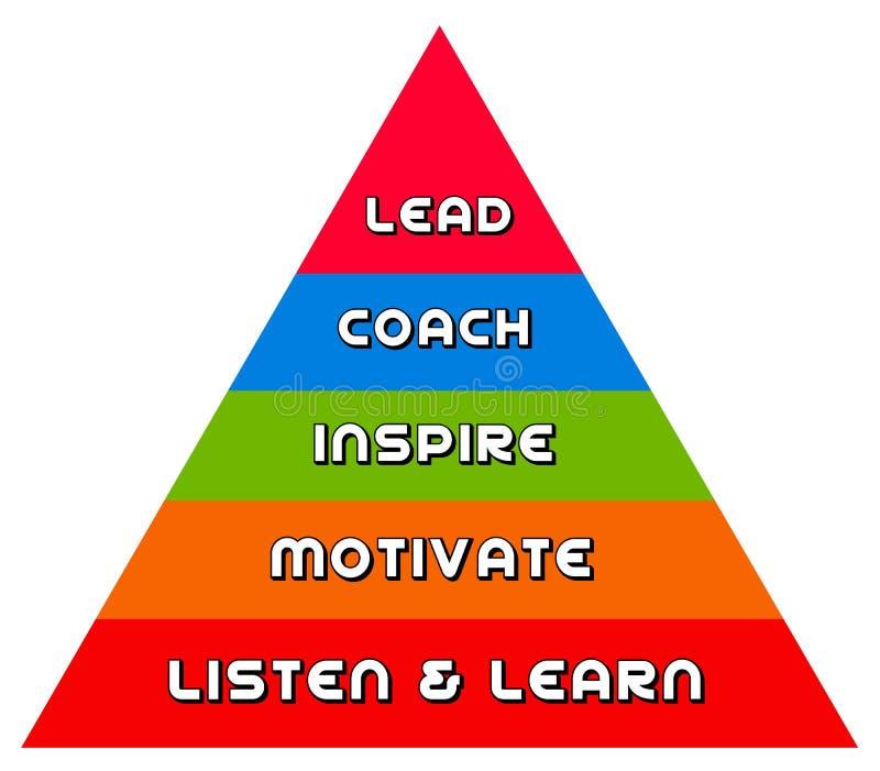 Pirâmide da liderança ilustração royalty free