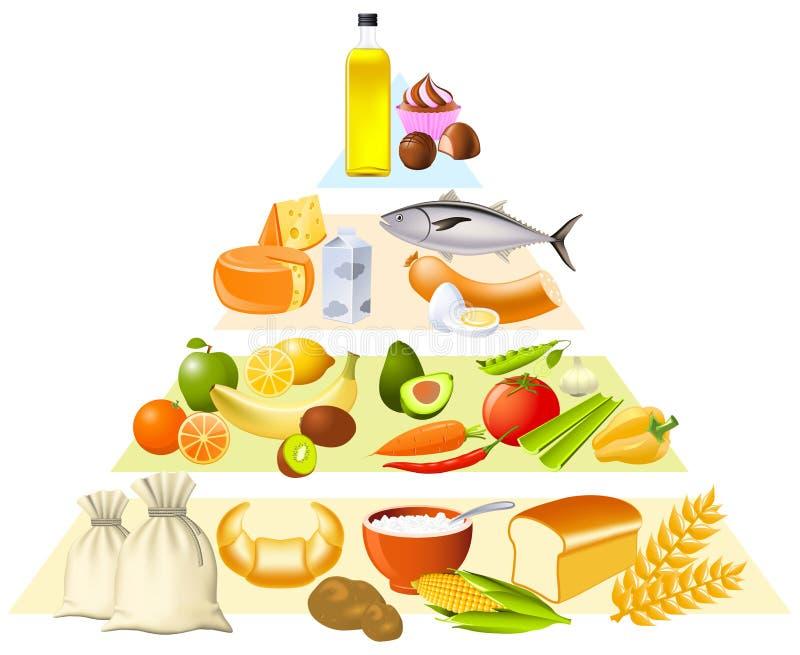 Pirâmide de alimento ilustração royalty free