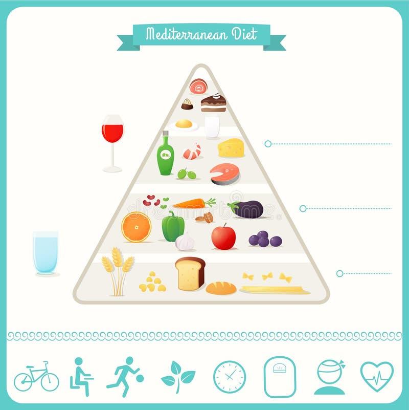 Pirâmide de alimento mediterrânea da dieta e Infographics ilustração stock