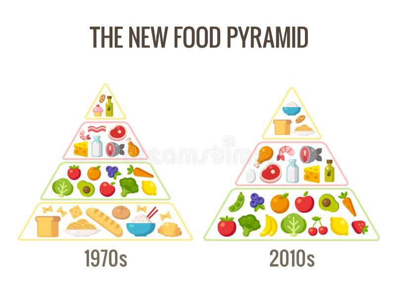 A pirâmide de alimento nova ilustração royalty free