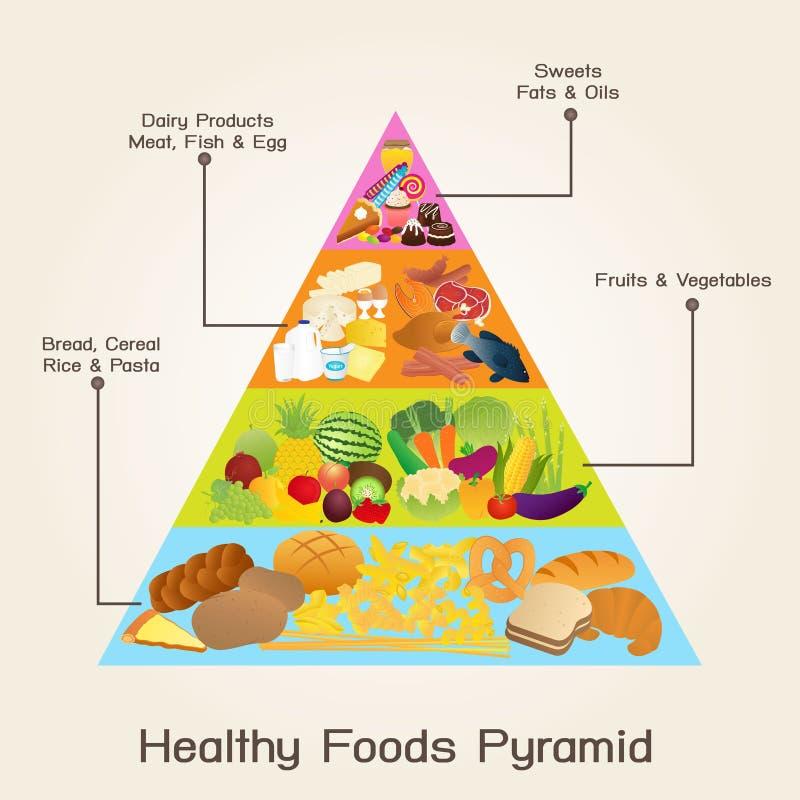 Pirâmide de alimentos saudável ilustração royalty free