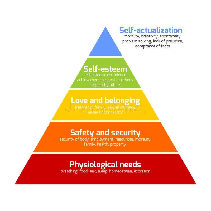 A pirâmide de Maslow das necessidades ilustração royalty free