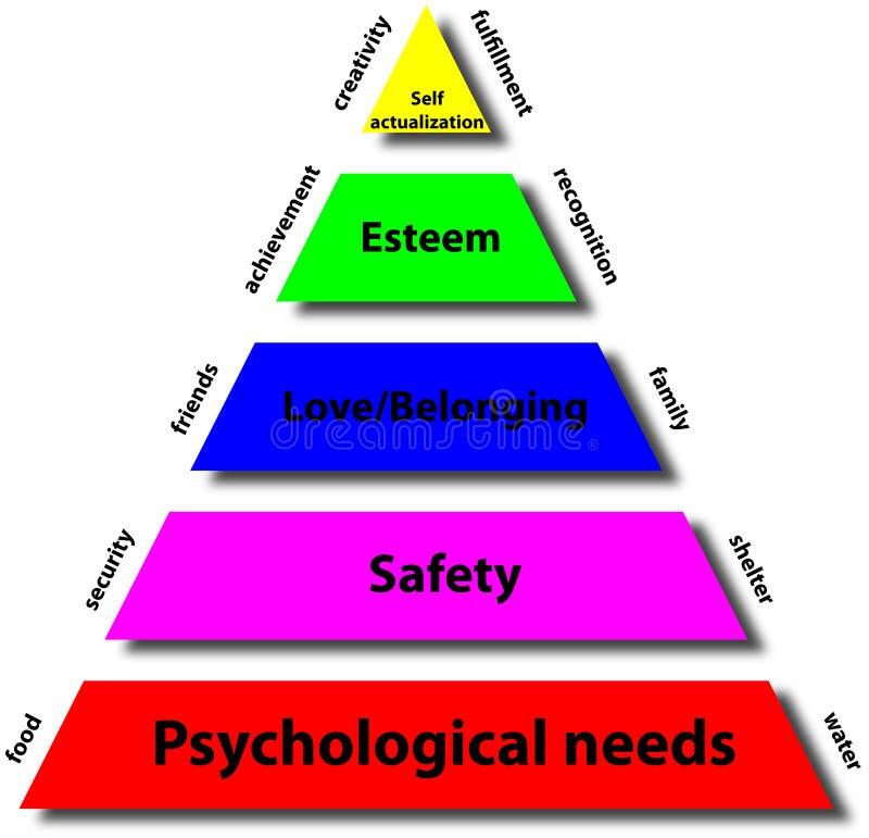 Pirâmide do maslow ilustração do vetor