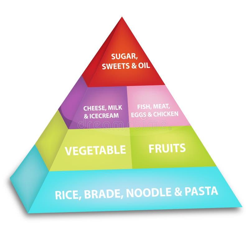 Piramide di alimento illustrazione vettoriale