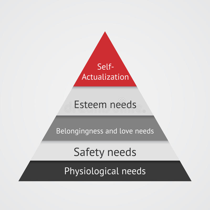 Piramide di Maslow illustrazione di stock