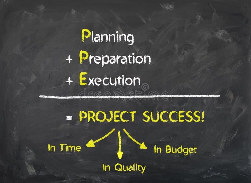 Pizarra - la ejecución de la preparación del planeamiento hace el éxito del proyecto foto de archivo