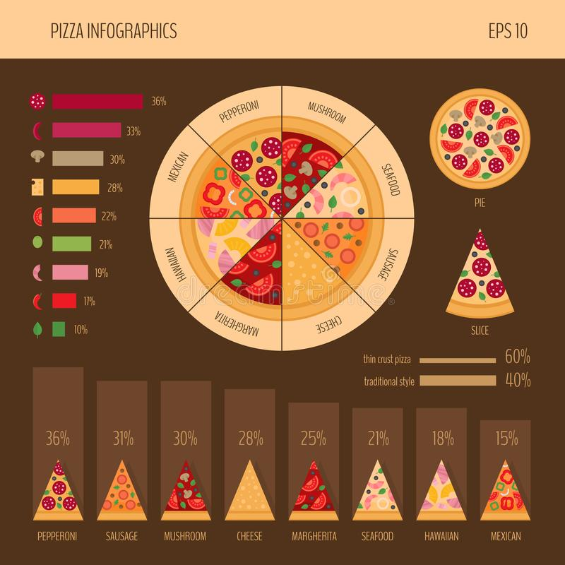 Pizza infographic. Pizza slice. Fast food infographics. Vector illustration. Pizza infographic. Pizza slice. Flat style. Fast food infographics. Vector royalty free illustration