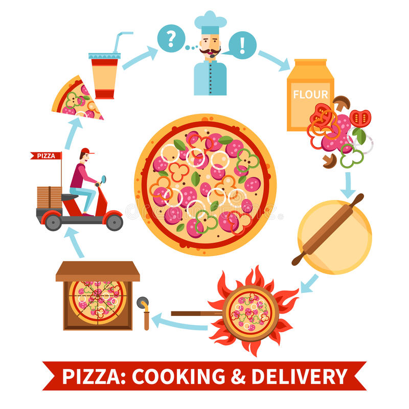 Pizzeria cooking and delivery flowchart banner. Italian food restaurant pizza cooking and delivery concept circle flowchart template icon flat banner abstract royalty free illustration