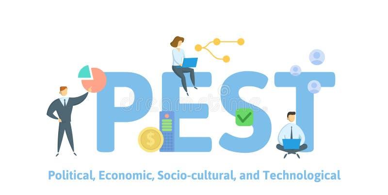 PLÅGA politiskt ekonomiskt Socio-kulturellt teknologiskt Begrepp med folk, bokst?ver och symboler Plan vektorillustration royaltyfri illustrationer