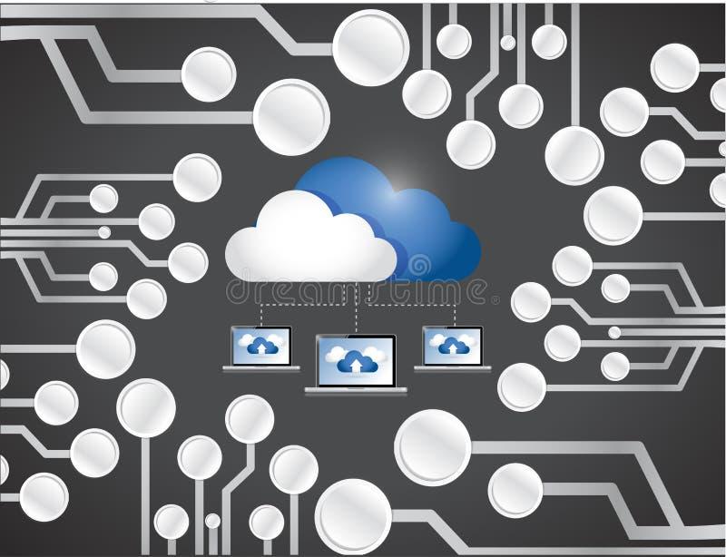 Placa de circuito computacional de la red del ordenador portátil de la nube. stock de ilustración