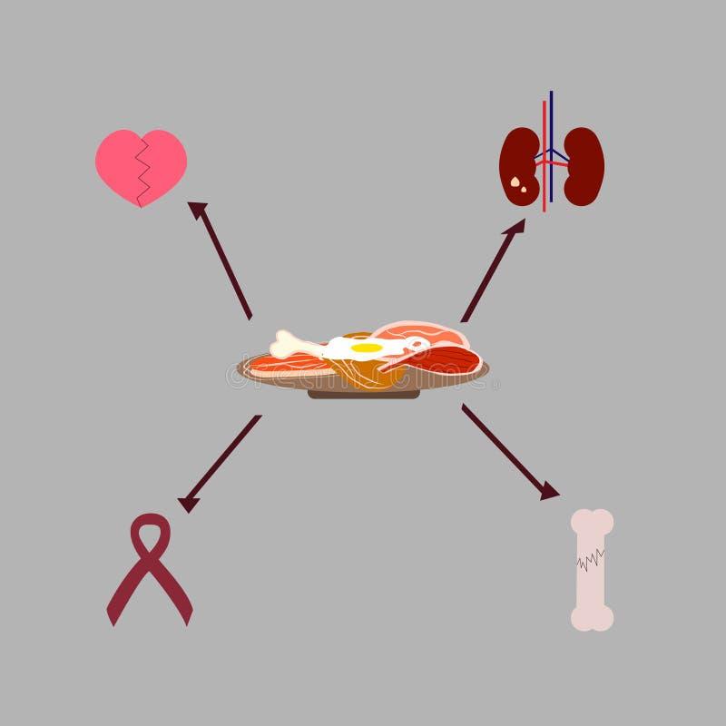 Placa grande com carne e os ovos diferentes e setas à doença que a baixa dieta do carburador faz ilustração stock