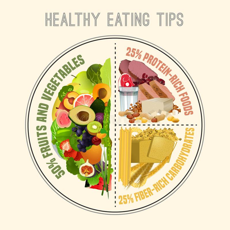 Placa saudável comer ilustração stock