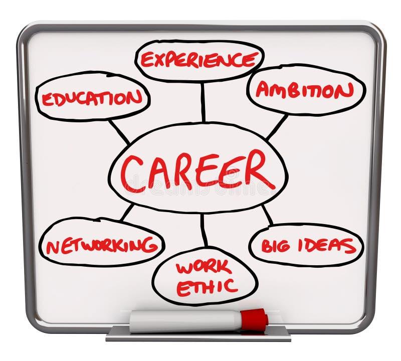 Placa seca do Erase do diagrama da carreira como suceder no trabalho ilustração royalty free