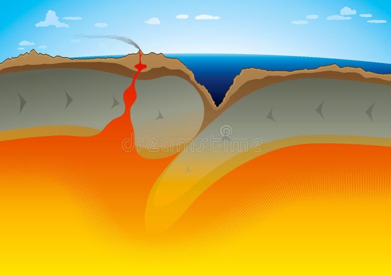 Placas tectónicas - zona do Subduction ilustração royalty free