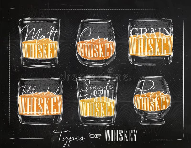 Plakatów typ whisky kolor ilustracja wektor