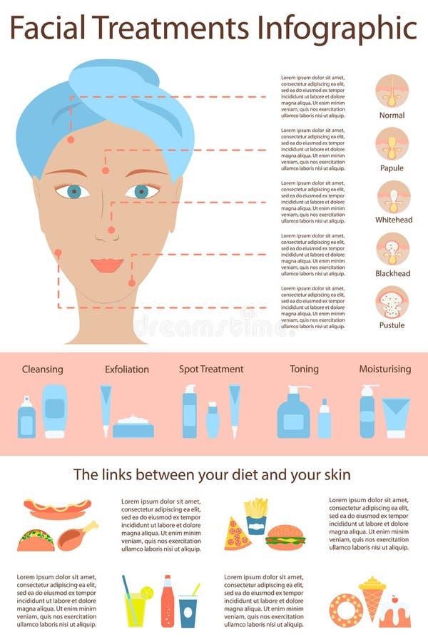 Plakat Infographics von Hautproblemen lizenzfreie abbildung