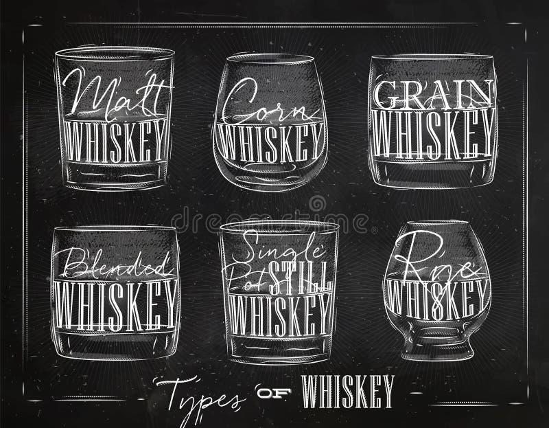 Plakat pisać na maszynie whisky royalty ilustracja