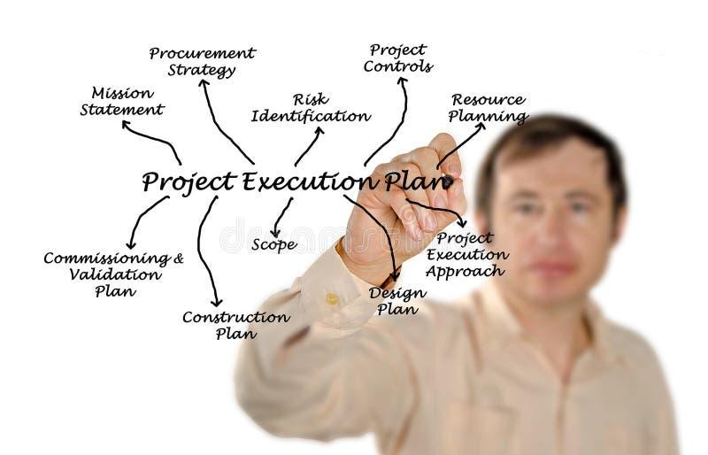 Plan de la ejecución del proyecto fotos de archivo libres de regalías