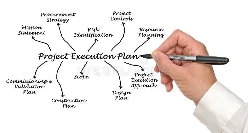Plan de la ejecución del proyecto fotografía de archivo