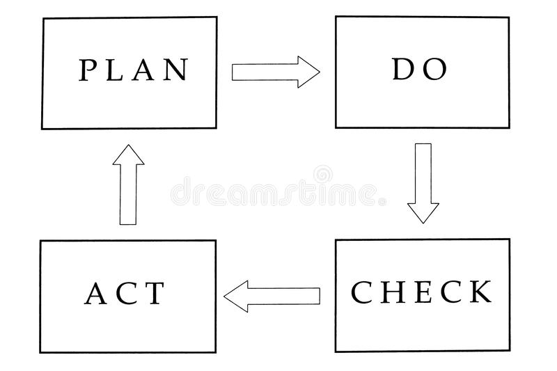 Plan do check act stock images