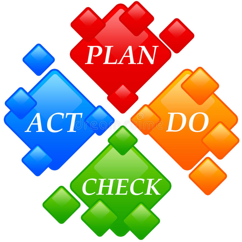 Plan do check act royalty free illustration