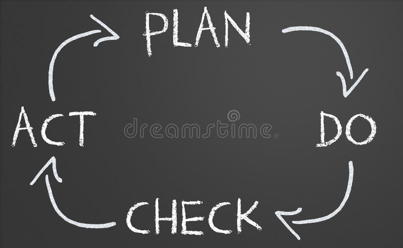 Plan do check act cycle stock illustration