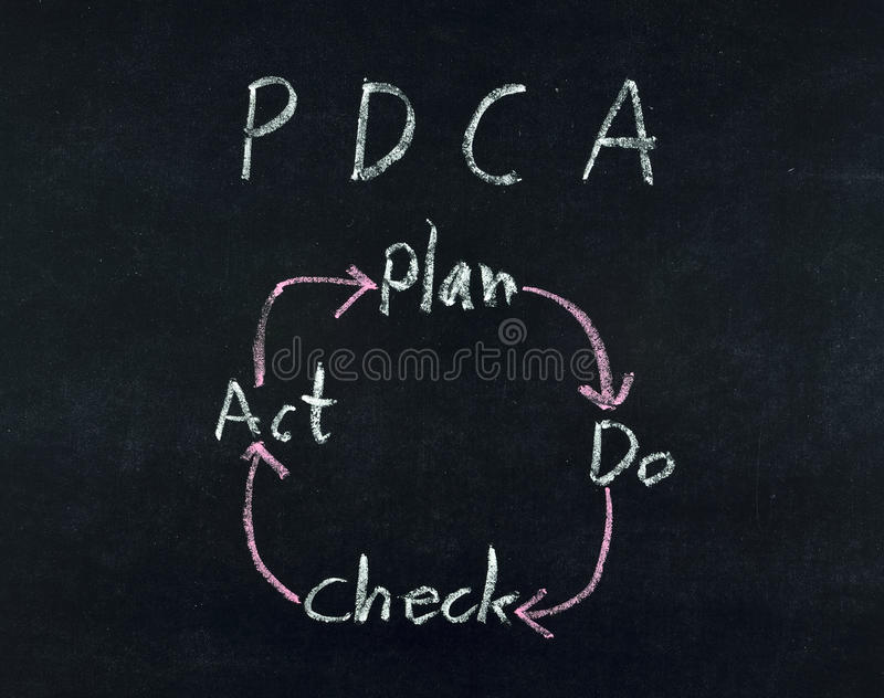 Download Plan Do Check Act diagram stock photo. Image of check - 30866592