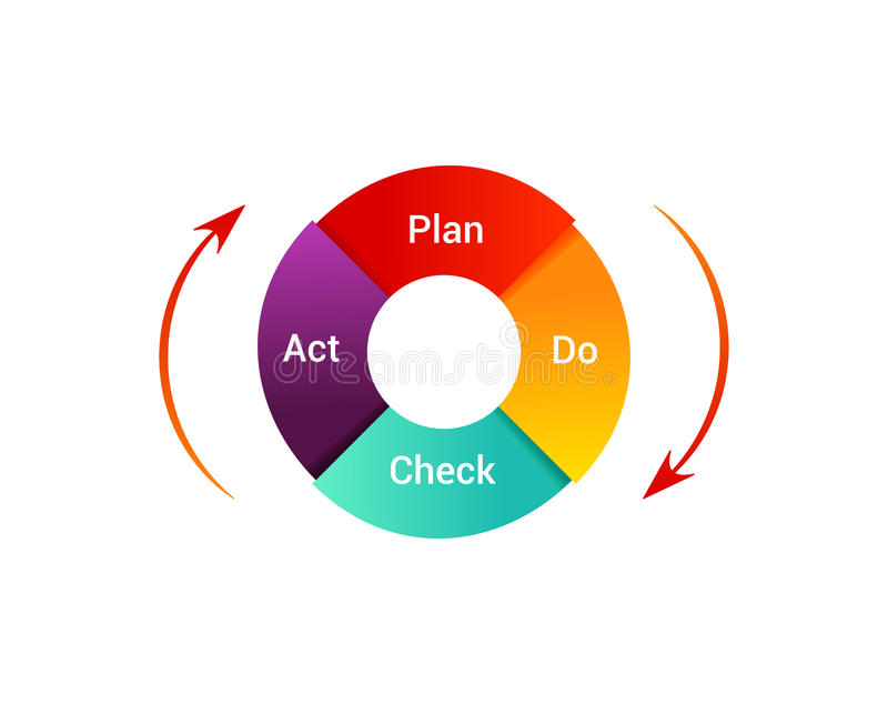 Plan Do Check Act illustration. PDCA Cycle diagram - management method. Concept of control and continuous improvement in b. Isolated PDCA Cycle diagram on white vector illustration
