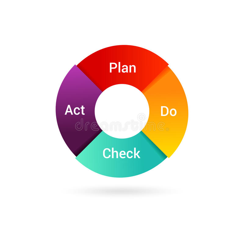 Plan Do Check Act illustration. PDCA Cycle diagram - management method. Concept of control and continuous improvement in b. Isolated PDCA Cycle diagram royalty free illustration